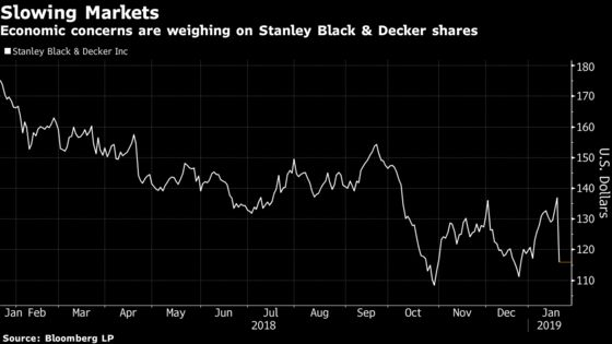 Black & Decker Plunges as 'Reality Check' Leads to Gloomier Outlook
