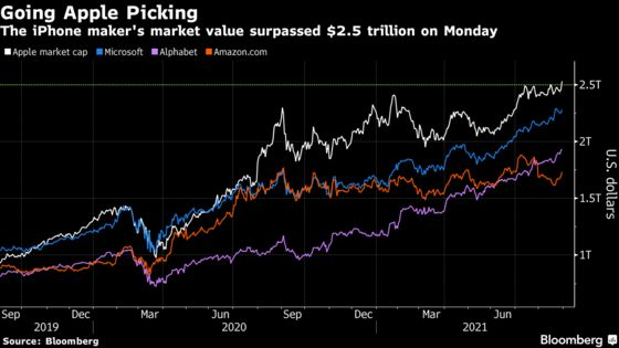 Big Tech Drives S&P 500 to 12th Record in August: Markets Wrap