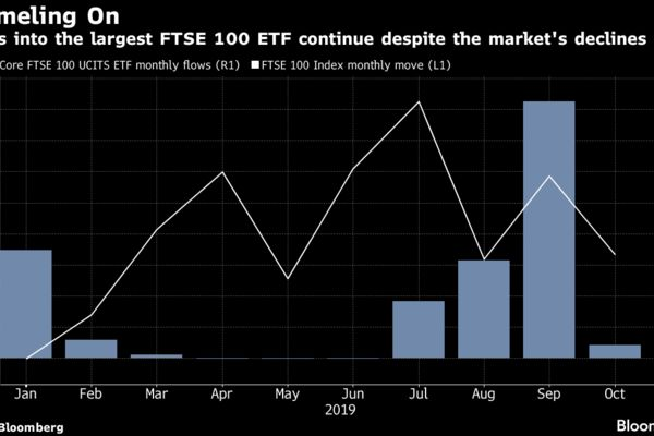 Inflows into the largest FTSE 100 ETF continue despite the market's declines