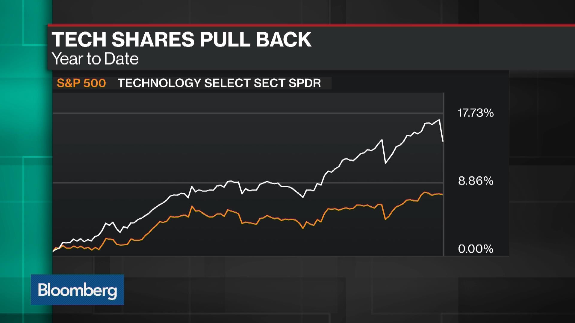 the rise of the tech stocks in the stock market in the recent years