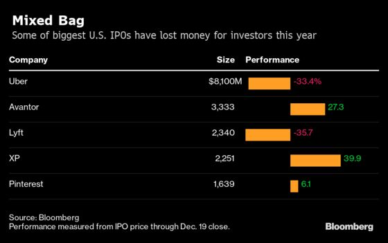 IPO Bankers Face Headwinds From Silicon Valley to Saudi Arabia