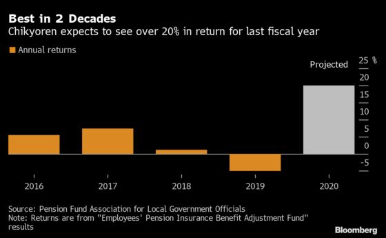 Japan's Number Two Pension Fund to Post Best Returns in 20 Years