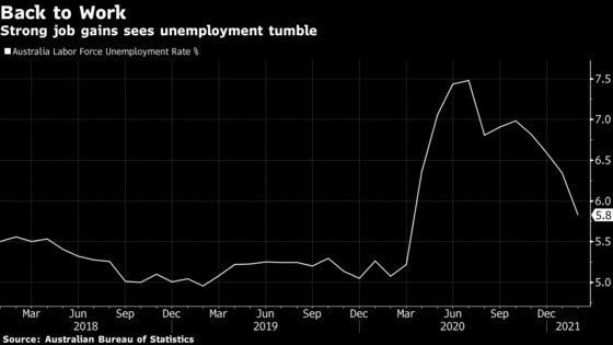 End of Australia's $68 Billion Job-Saving Stimulus Tests Economy