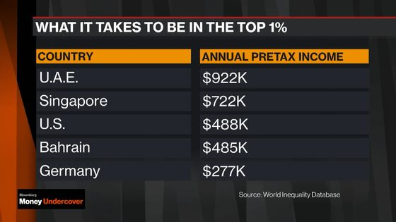 This Is What It Takes to Be in the 1% Around the World