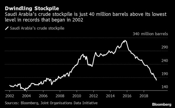 Saudi Oil Attack: Where Are We a Week On and What Happens Next?