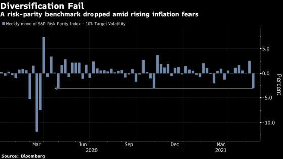 Risk Parity Is Slammed as Bonds and Stocks Move in Lockstep