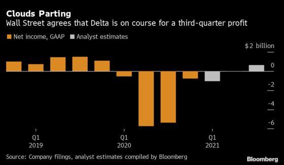 Delta Sees 'Good Shot' at Midyear Profit as Demand Rebounds