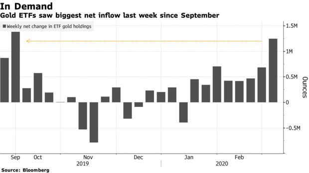 Gold ETFs saw biggest net inflow last week since September