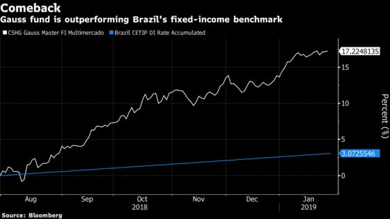 Hedge Fund That Survived Trial by Fire Bets on Brazil's Currency