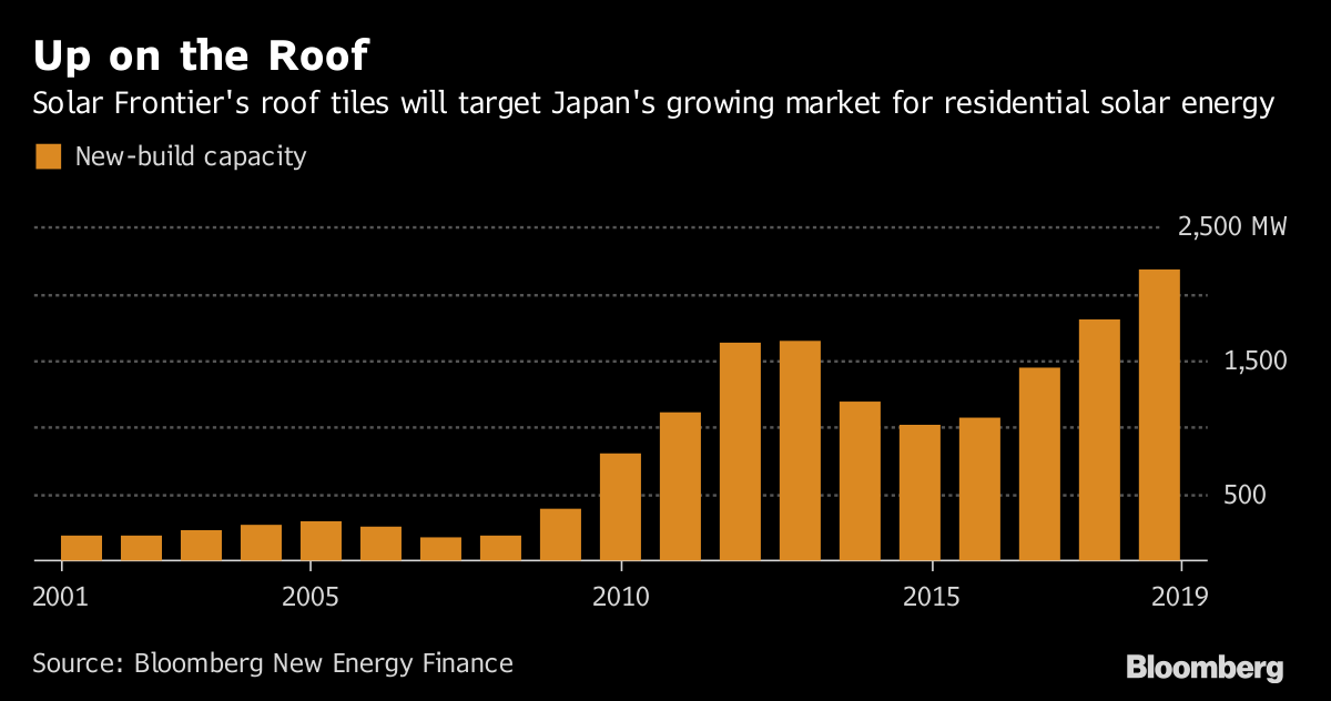 Japanese Solar Firm to Take on Tesla in Roofing-Tile Competition