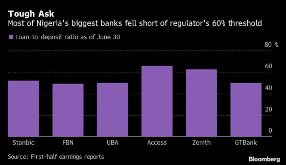 Nigeria Ups the Ante on Banks With Tougher Lending Demands