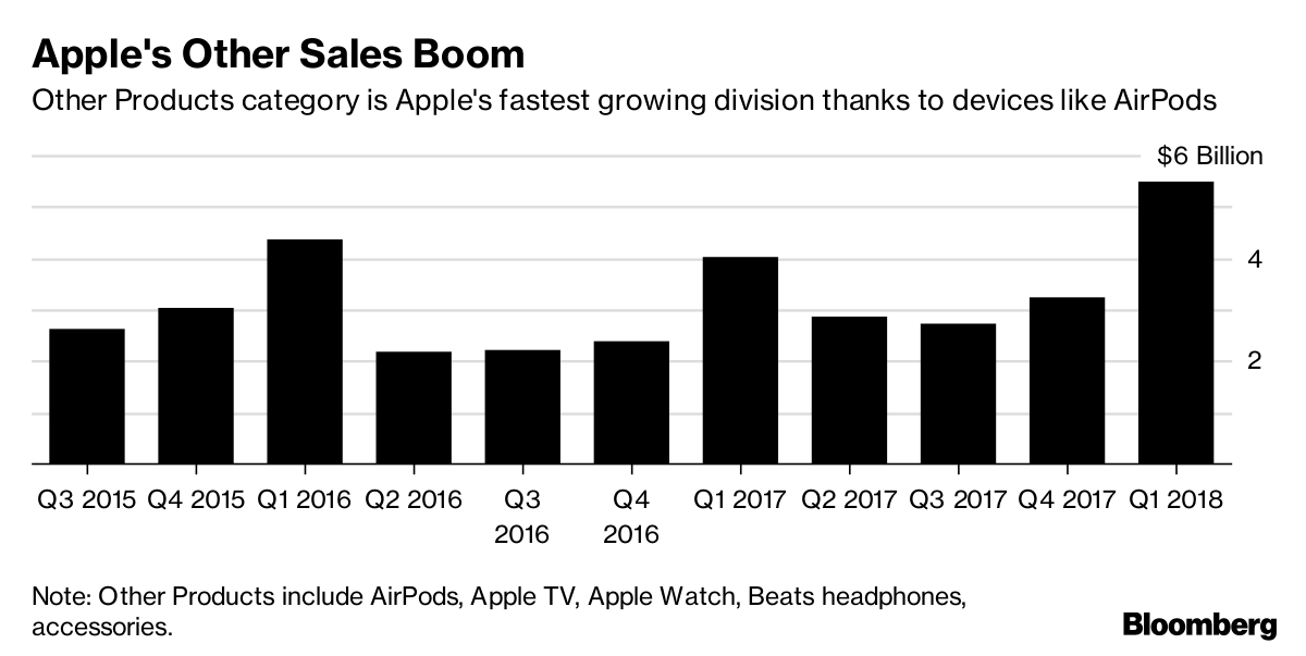 Apple is said to plan upgrades to popular AirPods headphones