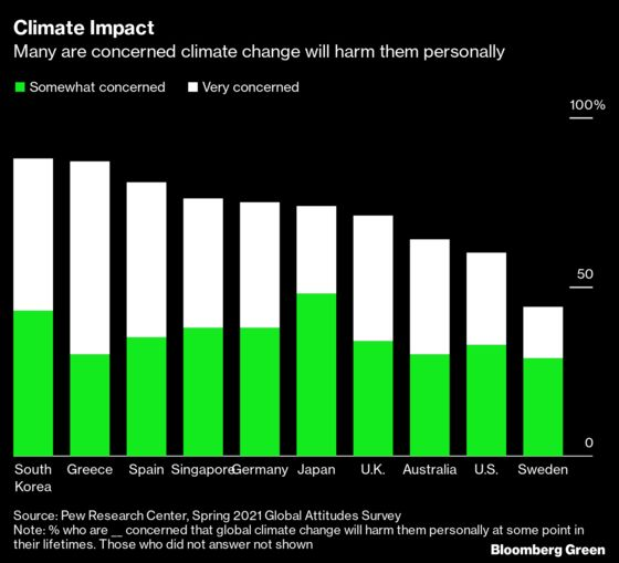 Most Citizens in Rich Nations Support Individual Climate Action