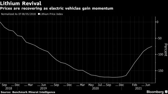 Battery Chain Puts Lithium's Green Credentials Under Microscope
