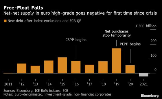 Europe Faces Worst Corporate Credit Supply Squeeze Since 2005