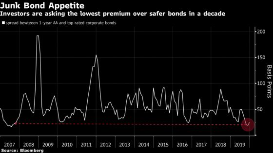 Record Chinese Defaults Only Add to Allure of Junk Bonds