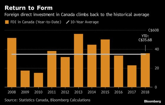 Energy Spending Boosts Foreign Direct Investment in Canada