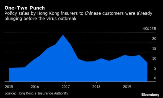 Virus Hits Hong Kong Insurers Already Reeling From Protests