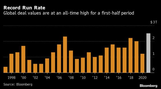 M&A Boom Shows No Sign of Abating After Epic First Half
