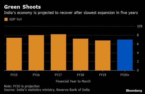 India Expects Economy to Rebound This Year