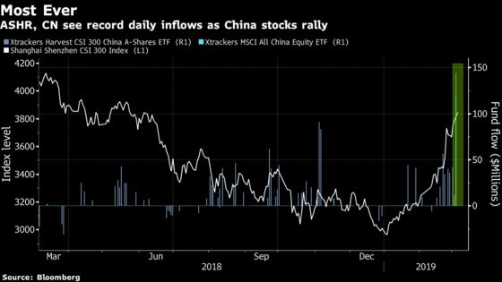 China Wins Record ETF Inflows as Emerging Markets Overhaul Looms