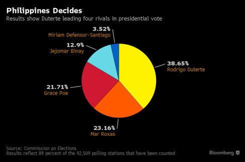Presidential Vote Count