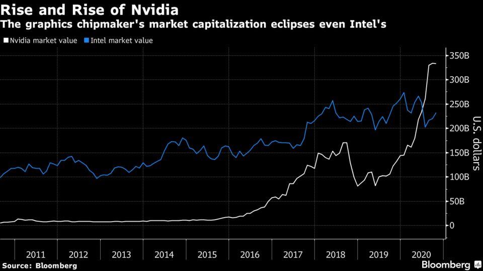 The graphics chipmaker's market capitalization eclipses even Intel's