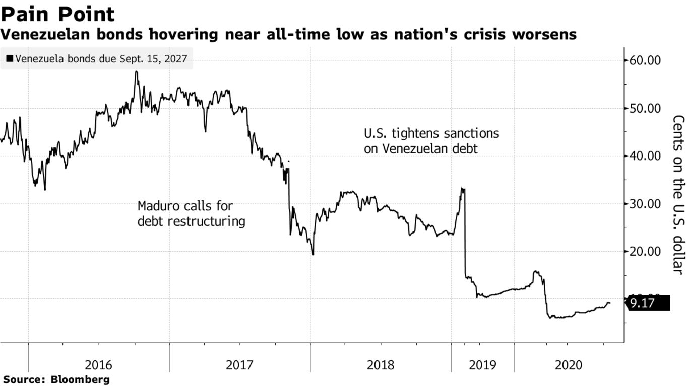 Venezuelan bonds hovering near all-time low as nation's crisis worsens