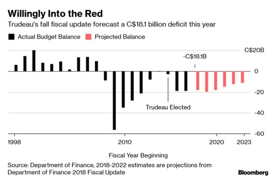 Looming Election Sharpens Focus on Trudeau's Spending in Budget