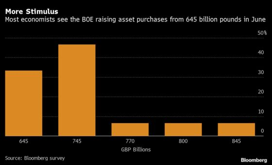 BOE Forecast to Boost Bond-Buying in June to Sustain Virus Fight
