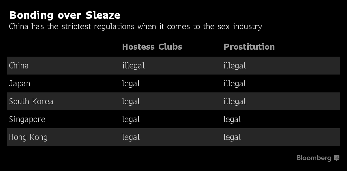 Dealmaking in Escort Bars Thrives in Pockets of Corporate Asia