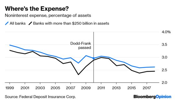 Banks Sure Don't Look as IfThey Need Relief