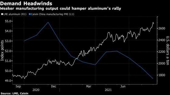Aluminum Halts Advance After Group Warns on Demand Destruction