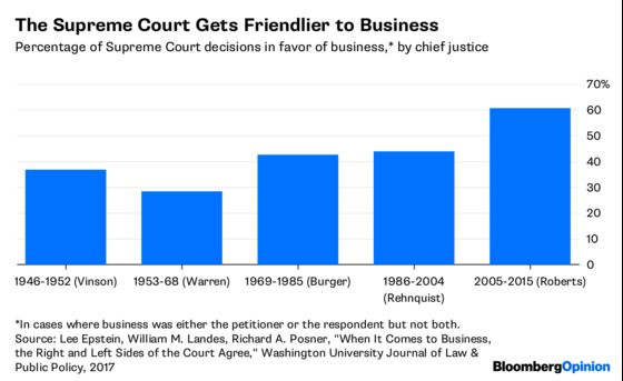 How the Supreme Court Unleashed Business
