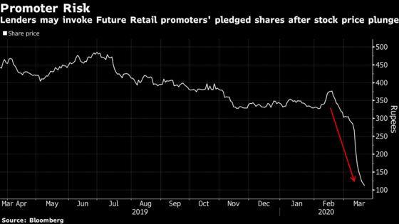 Amazon Partner in India Slumps to Record Low in Bond Market