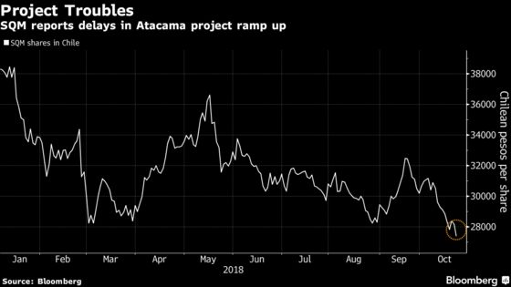 Lithium Giant's Wobble Shows Meeting Demand Growth Not So Easy