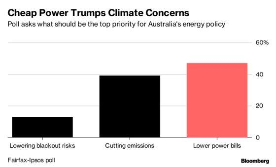 Cheap Power Matters More to Australians Than Climate Change, Poll Says