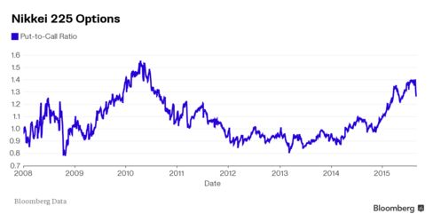 Nikkei 225 Put-to-Call Ratio