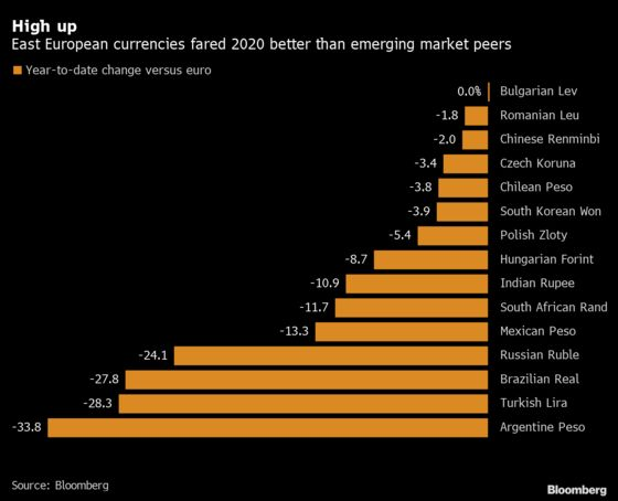 What Investors Should Watch for in Eastern Europe in 2021