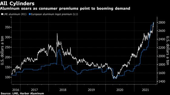 Aluminum Hits 13-Year High as Supply Woes Build, Demand Booms