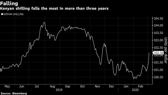Kenya Shilling Falls Most in More Than Three Years Against the Dollar