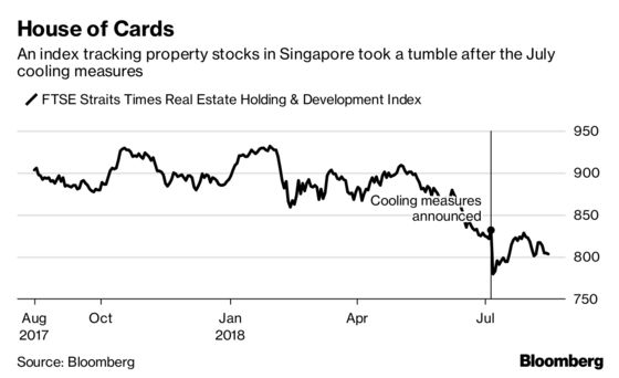 Singapore Home Sales Soar in July on Minute-to-Midnight Buying