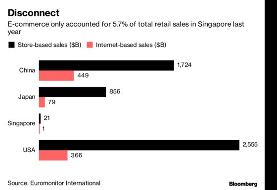 Singapore Malls Try Big Gambit Before Online Shopping Catches On