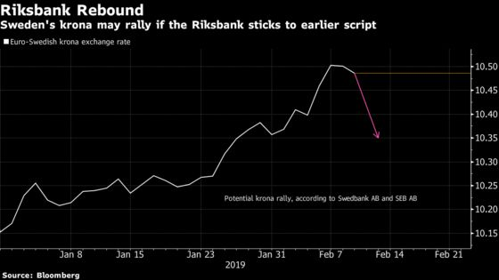 Krona Shows Skepticism Riksbank Will Stick to Its Rate Guidance