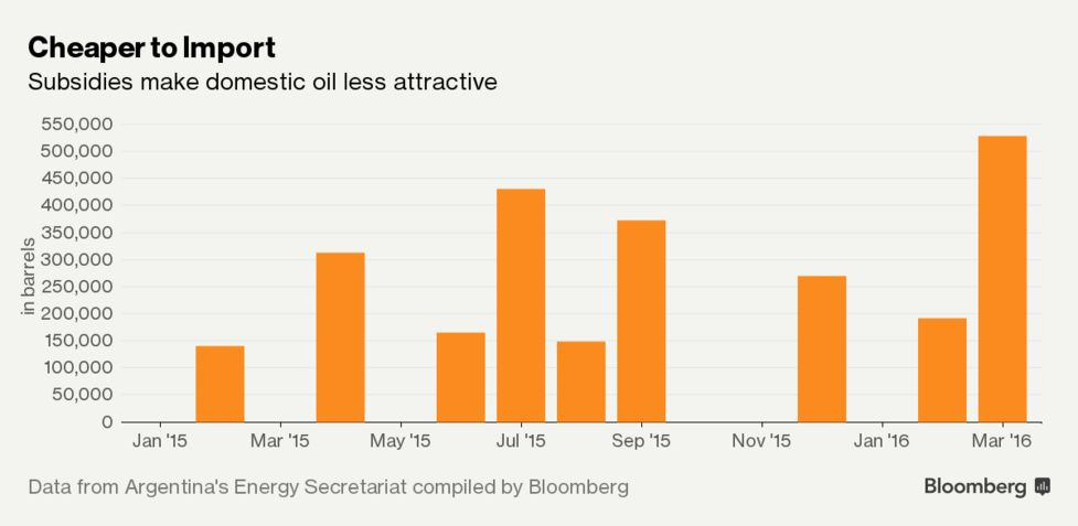 Argentina Crude Subsidy Pressured as More African Imports Arrive