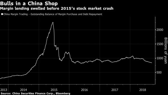Shadow Financing Accelerated China Stock Market Crash of 2015