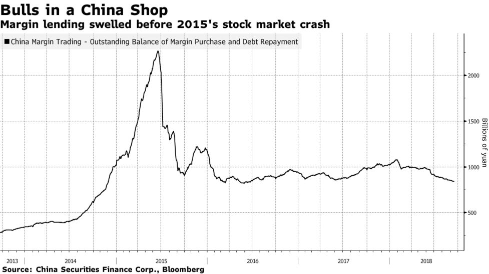 Shadow Financing Accelerated China Stock Market Crash of