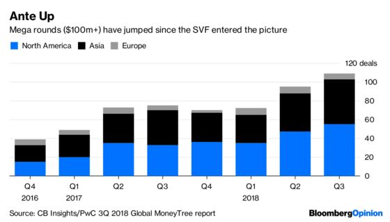 Here's How Saudi Cash Could Bring on the Global VC Crash