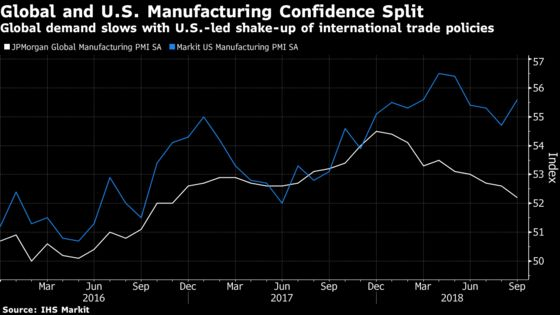 U.S. Manufacturing Improvement at Odds With Global Weakness