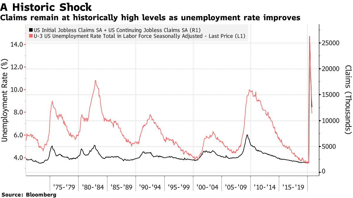 Claims remain at historically high levels as unemployment rate improves